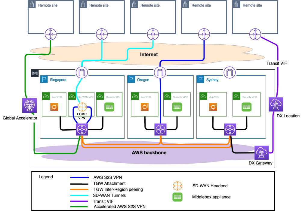 Logical diagram of a global network on AWS