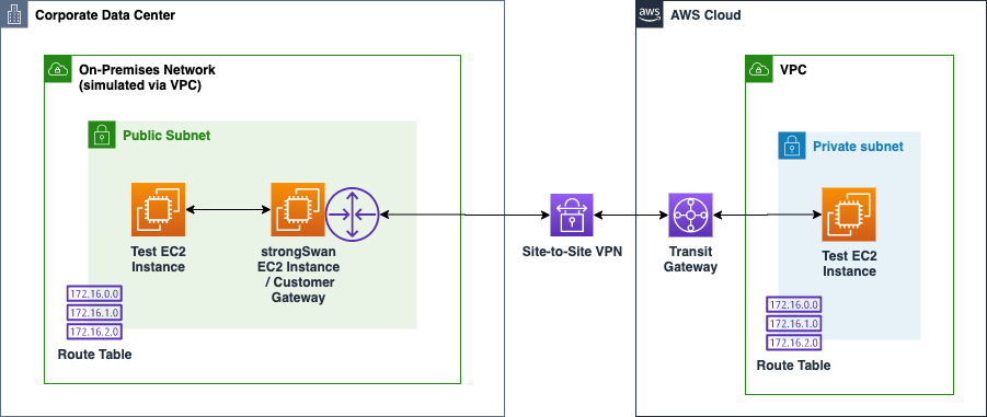 Testing your site-to-site VPN connection using two EC2 instances