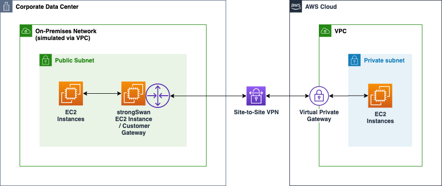 Site-to-site VPN with AWS Virtual Private Gateway architecture