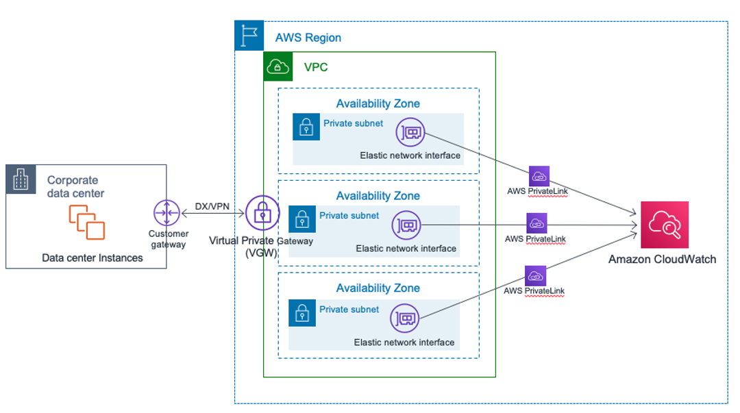 Hybrid Networking using VPC Endpoints (AWS PrivateLink) and Amazon CloudWatch