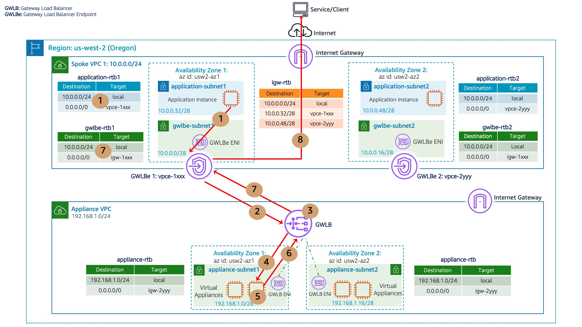 Figure 2 for GWLB Blog: Scaling network traffic inspection using AWS Gateway Load Balancer