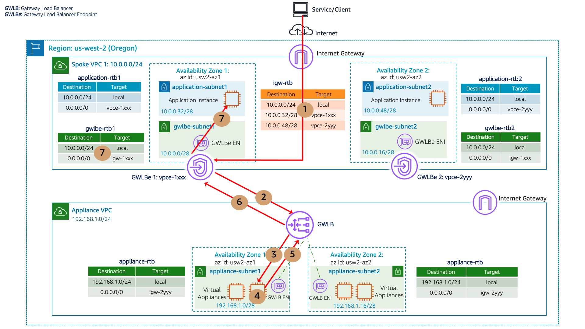 Figure 3 for GWLB Blog: Scaling network traffic inspection using AWS Gateway Load Balancer