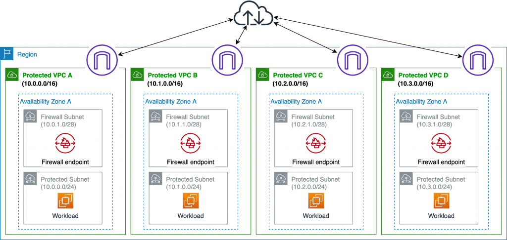 AWS Network Firewall deployed in each protected VPC