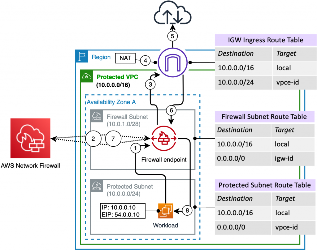 AWS Network Firewall deployed in a single AZ and traffic flow for a workload in a public subnet
