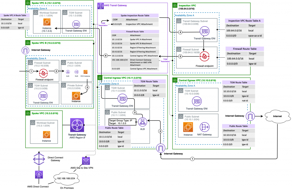 Spoke VPC B with local IGW protected by dedicated AWS Network Firewall