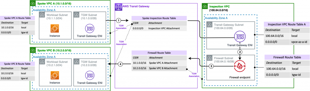 Traffic between two VPCs protected by centrally deployed AWS Network Firewall
