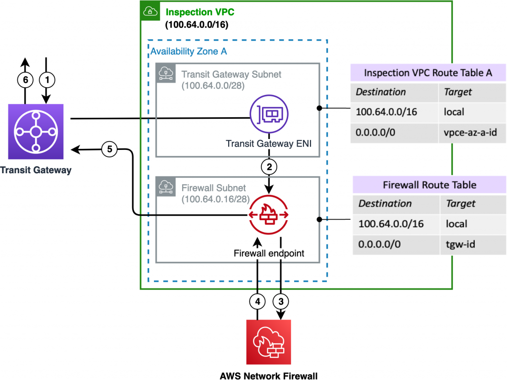 High level logical traffic flow from AWS Transit Gateway to inspection VPC