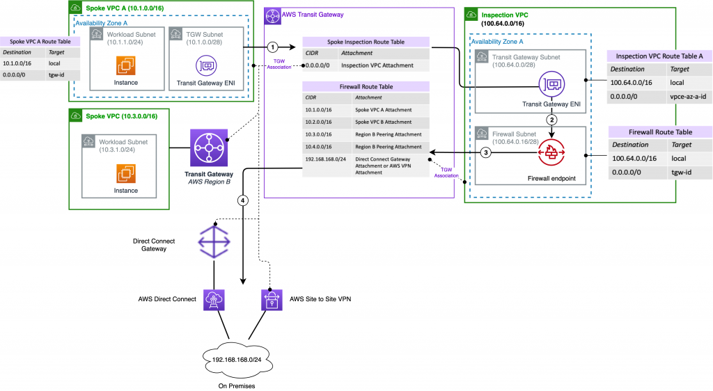 Traffic between VPC and on-premises protected by centrally deployed AWS Network Firewall