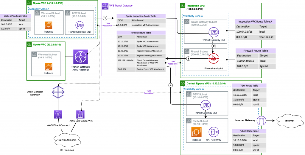 Traffic between VPC and internet via centralized egress VPC protected by AWS Network Firewall