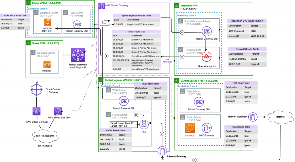 Centralized ingress with centrally deployed AWS Network Firewall, traffic inspected by AWS Network Firewall as it sent to backend workload from ALB