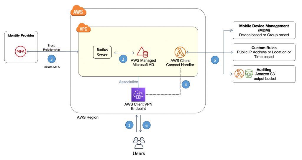 AD Cropped 1024x543 - Connect To Aws Vpn From Windows