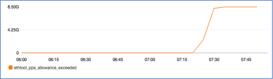 Figure2: Shows pps_allowance_exceeded on an instance. The metric shows sudden spike after 07:15.