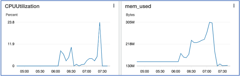 Figure1: Shows CPU and Memory metrics from CloudWatch Dashboard showing normal CPU and Memory levels.