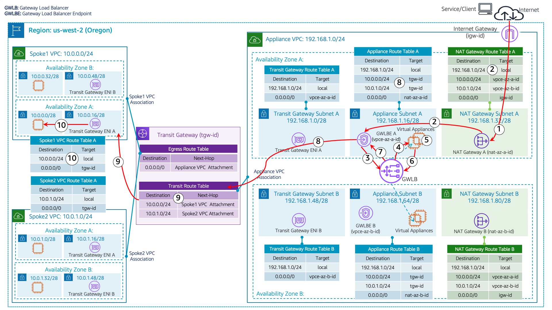 Centralized Inspection Architecture using AWS GWLB and AWS Transit Gateway Blog Figure 3