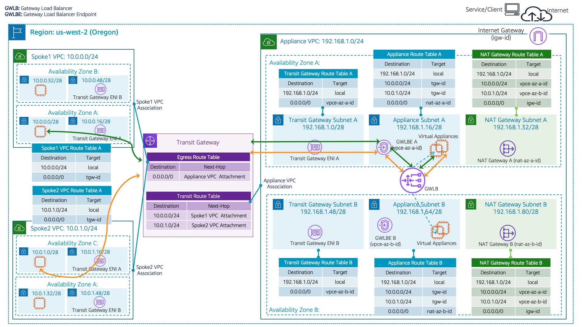 Centralized Inspection Architecture using AWS GWLB and AWS Transit Gateway Blog Figure 4