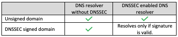 DNSSEC Compatibility