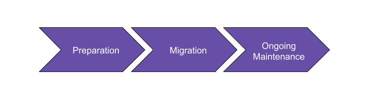 CloudFront migration steps flowing from left to right - preparation, migration and ongoing maintenance