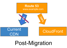 All requests are routed to CloudFront