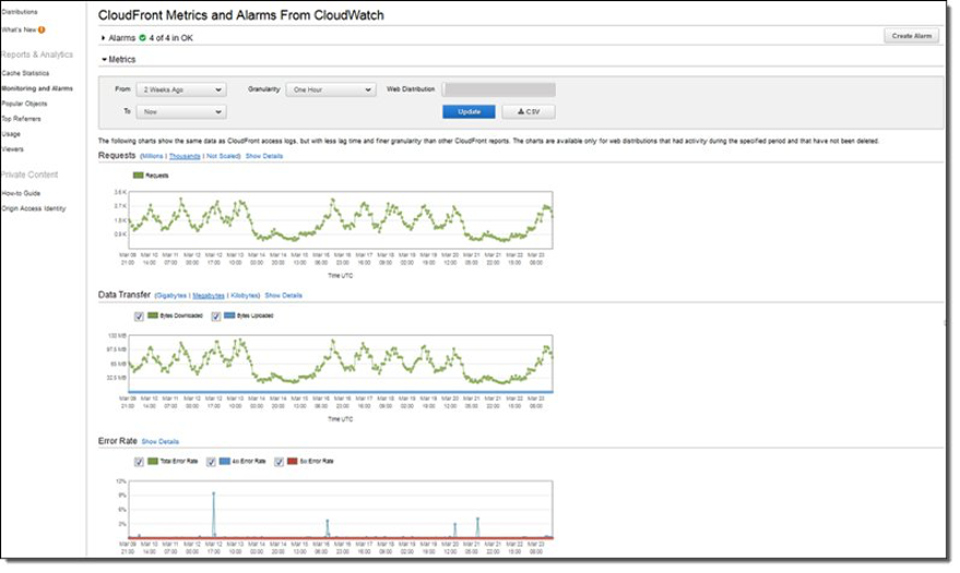 CloudFront Metrics displayed as CloudWatch graphs