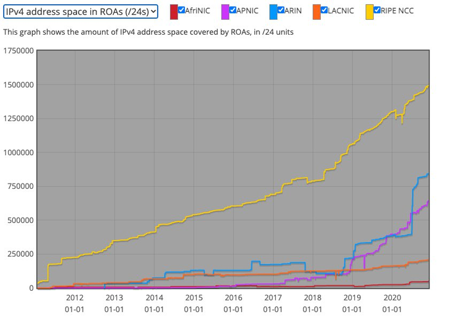 Figure4: Graph of the amount of address space covered under reach RIR CA