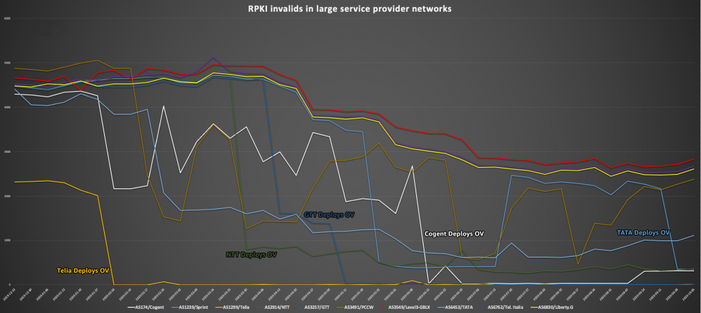 Figure5 : Graph that shows the number of invalid prefixes in large provider at a given time, with an overall positive trend in all ISP networks