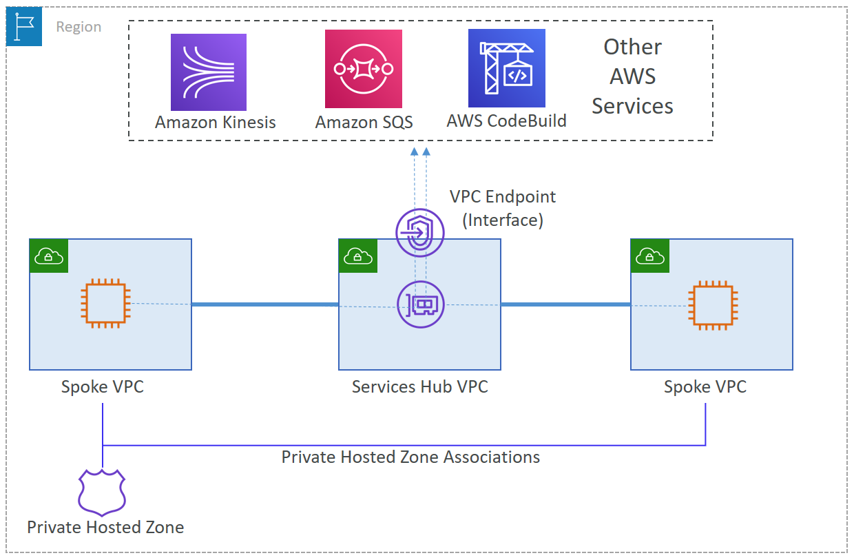 Centralize access using VPC interface endpoint