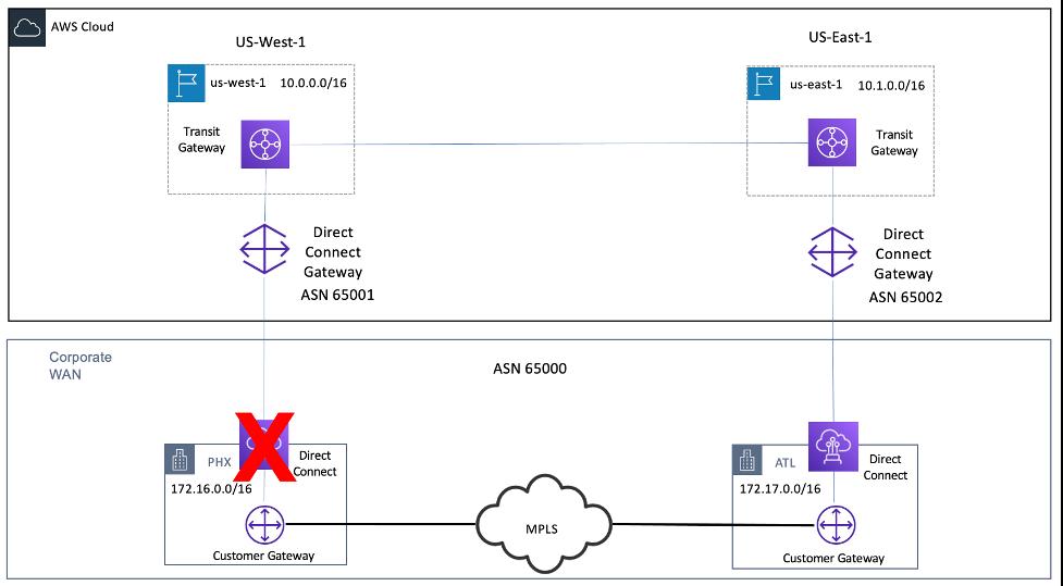 Diagram depicting PHX Direct Connect Disruption