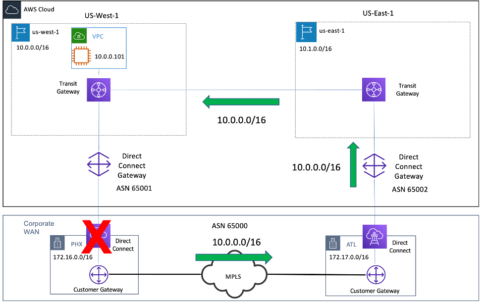 Diagram depicting Failover to MPLS to reach US-West-1