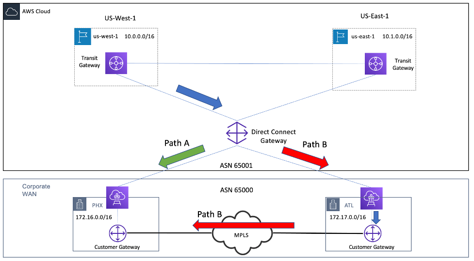 Diagram depicting Two Possible Return Paths with Single Direct Connect Gateway