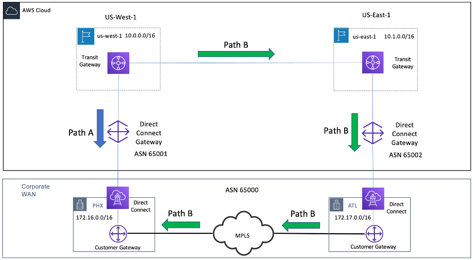 Diagram depicting Dual Paths from an AWS Region to a Datacenter
