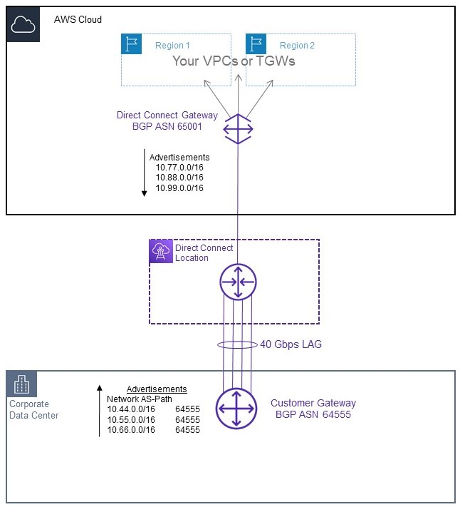 Diagram of an existing AWS Direct Connect setup with a four 10 Gbps connection LAG