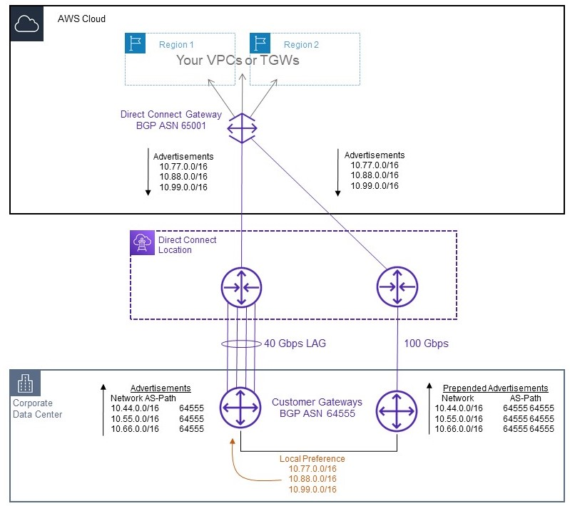Diagram of the new AWS Direct Connect connection alongside the old connection