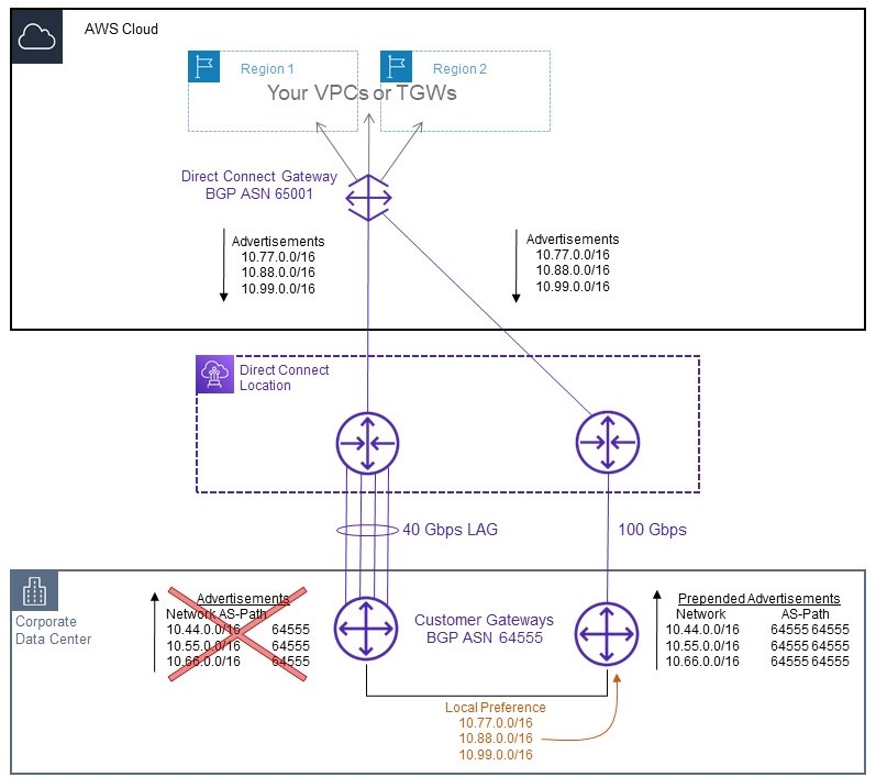 Diagram of how traffic is migrated from the old AWS Direct Connect connection to the new connection using BGP