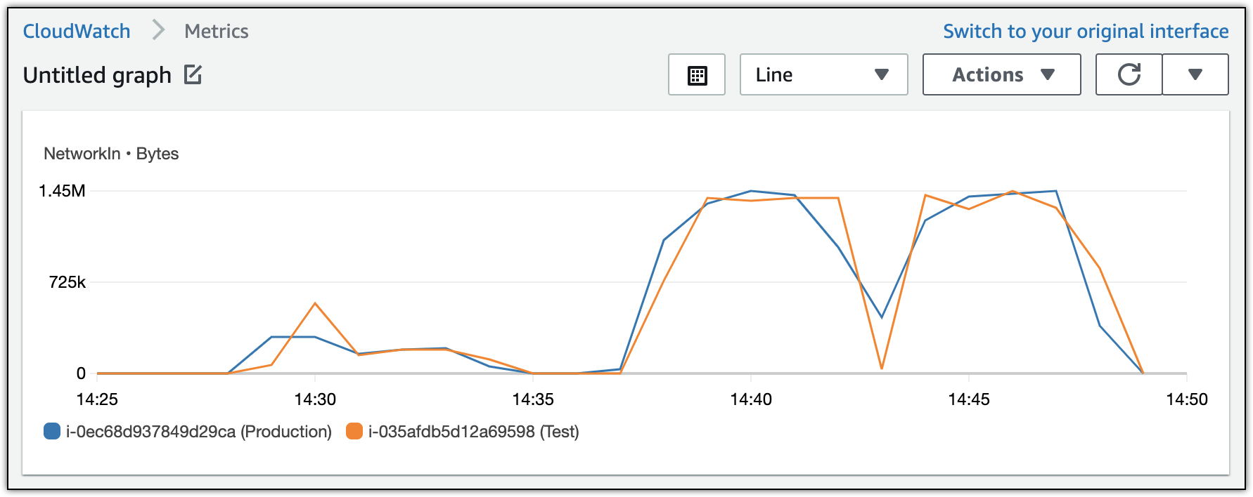 """CloudWatch graph for """"NetworkIn"""" metric in the AWS Management Console."""