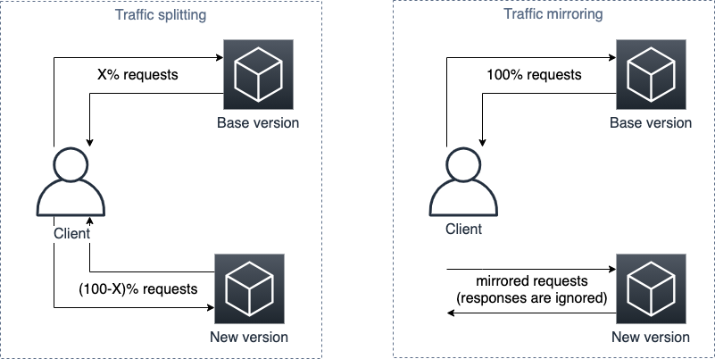 Diagram that compares traffic mirroring and traffic splitting.