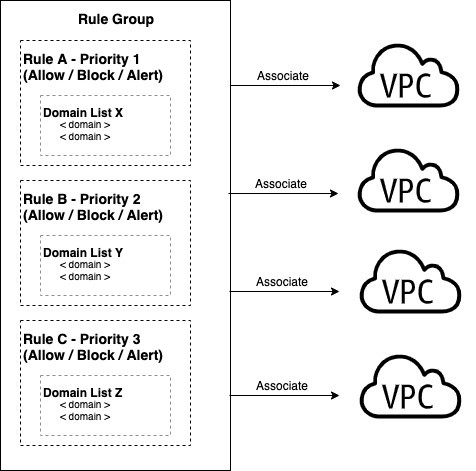 Association of a DNS Firewall Rule Group to multiple VPCs
