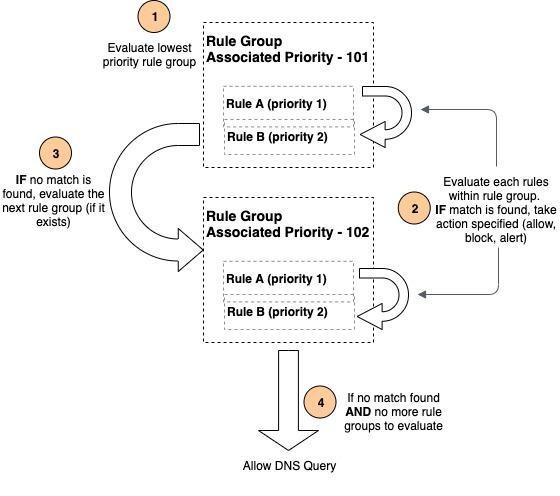 DNS Firewall rule evaluation flowchart