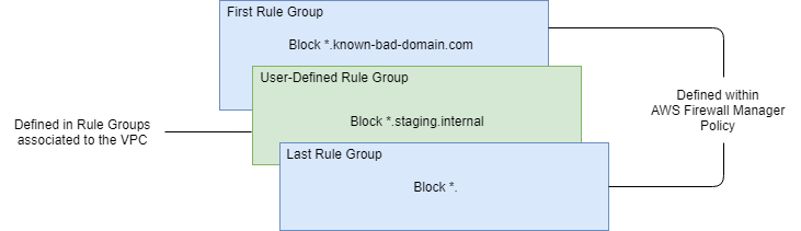 First Rule Groups and Last Rule Groups are defined within the AWS Firewall Manager DNS Firewall policy