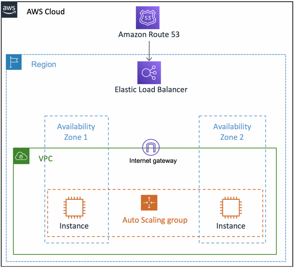 Showing an architecture with Route53 at the top, connected to Elastic Load Balancer which serves content to EC2 instances