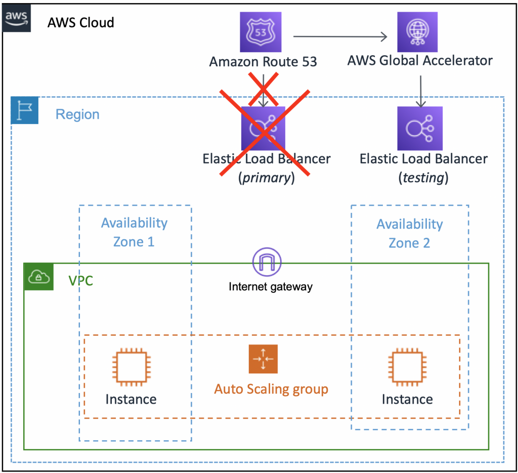 Showing an architecture with Route53 at the top, and AWS Global Accelerator is attached to Elastic Load Balancer. The traffic is directed from Route53 to Global Accelerator connected to Elastic Load Balancer which serves the traffic to EC2 instances. The first elastic load balaner labaled as primary is crossed