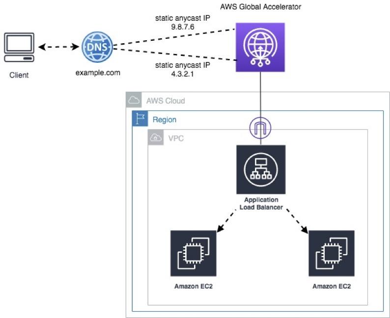 DNS Zone Apex to AWS Global Accelerator - Distribute