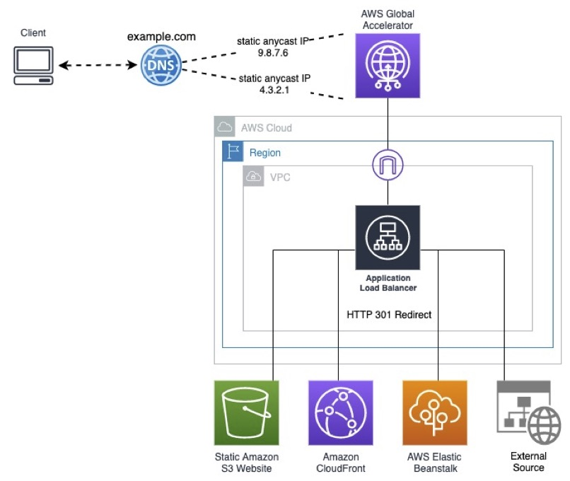 DNS Zone Apex to AWS Global Accelerator Redirect