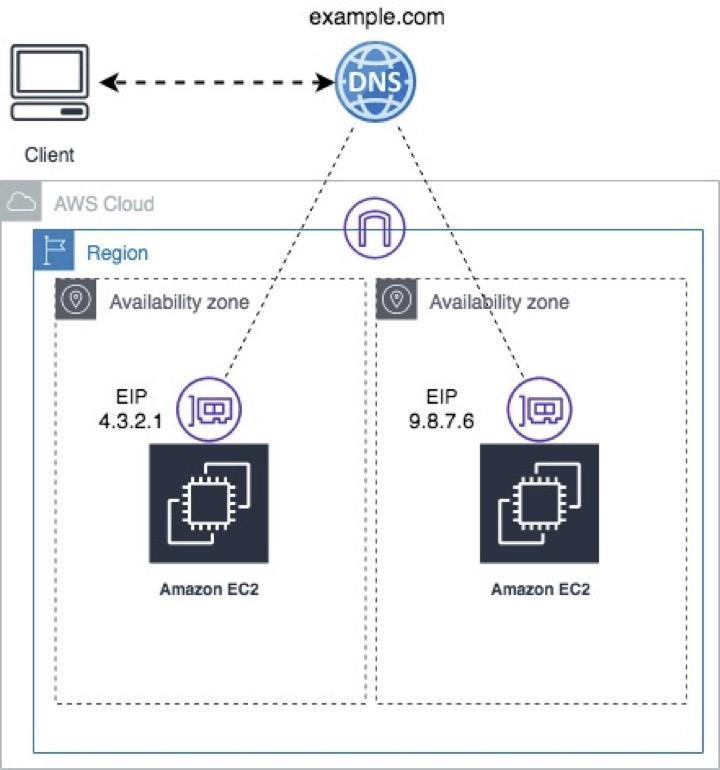 DNS Zone Apex to AWS Elastic IP