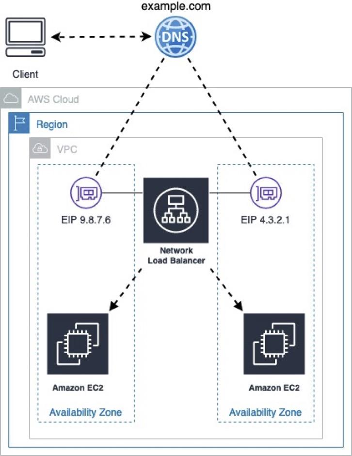 DNS Zone Apex to AWS Network Load Balancer Static IP Address