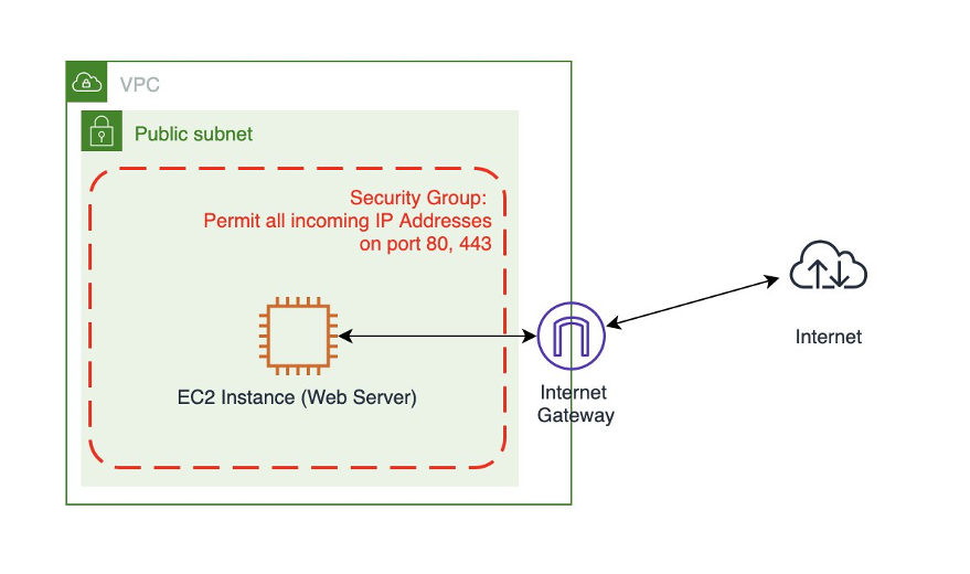architecture diagram of webserver access in AWS