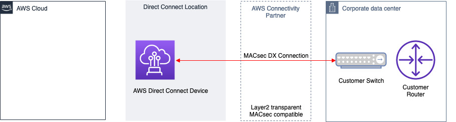 DXConnect MACsec between DX Device and OnPrem Switche