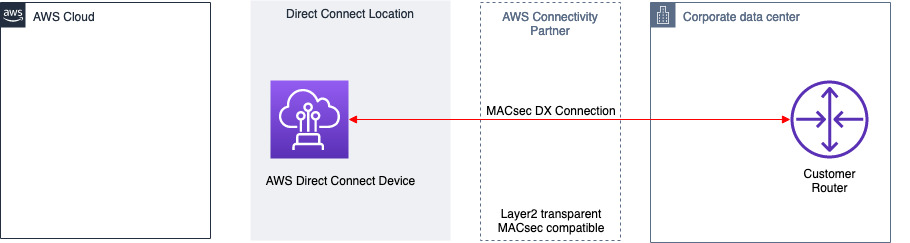 DXConnect MACsec between DX Device and OnPrem Router