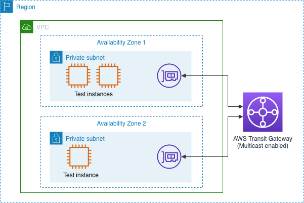 2 private subnets in different AZs, with 3 instances in total, and connected to a Transit Gateway