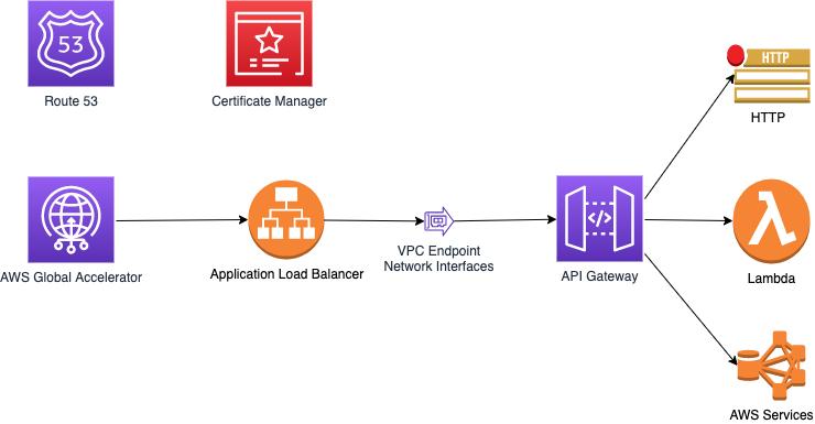 API Gateway accessible via AWS Global Accelerator via an Application Local Balancer and VPC Endpoint