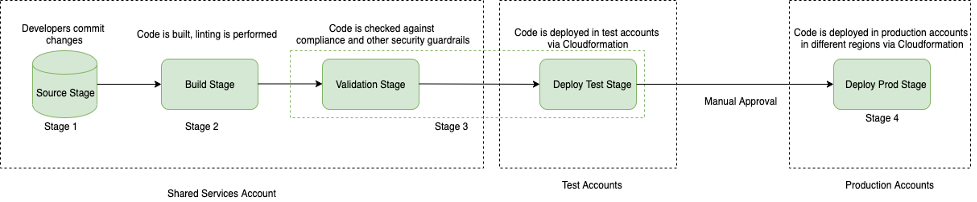 There are four stages in our CI/CD pipeline - Source stage, build stage, validation stage and deploy stage (Test and then Prod environments)